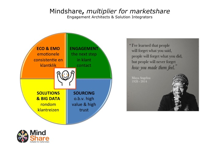 mindshare-value-chain