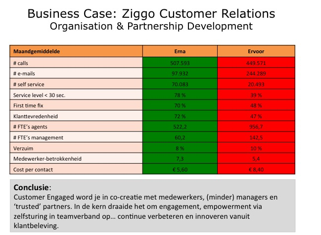 ziggo-cr-hpo-business-case